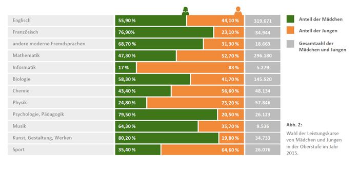 Infografik, die die geschlechterspezifischen Unterschiede bei der Auswahl der Leistungskurse in der Oberstufe aufzeigt. Mädchen entscheiden sich eher für Sprachen, Psychologie oder Kunst, während Jungen eher technische und naturwissenschaftliche Fächer wählen.