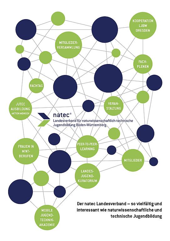 Mind-Map mit Schlagworten des natec Netzwerks.