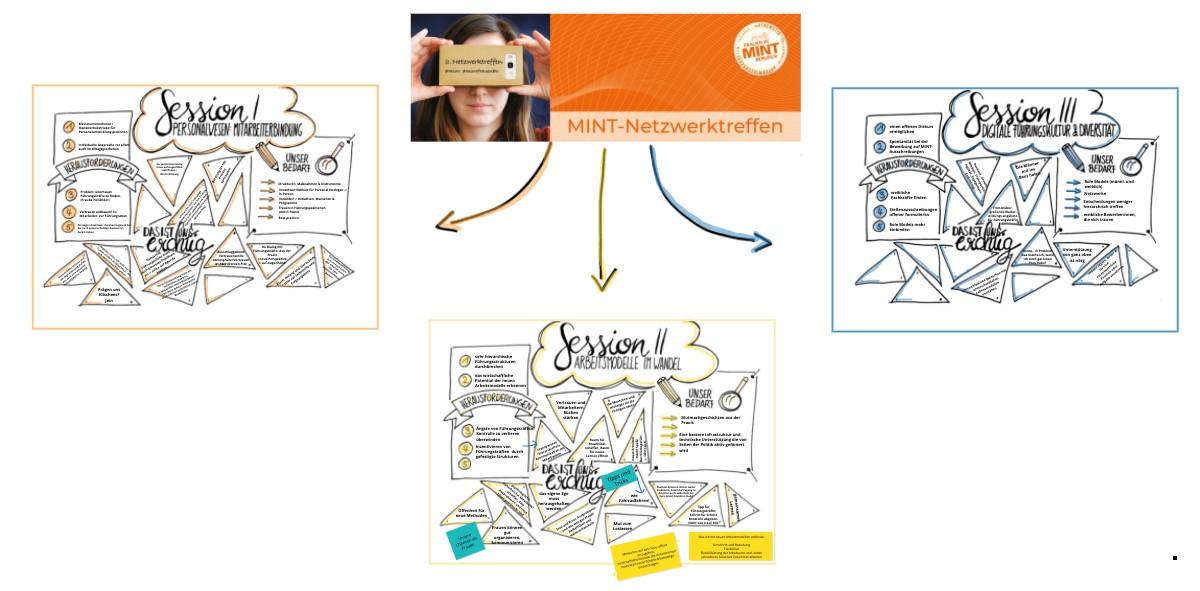 Das Bild zeigt die virtuellen Conceptboards der einzelnen Breakout-Sessions