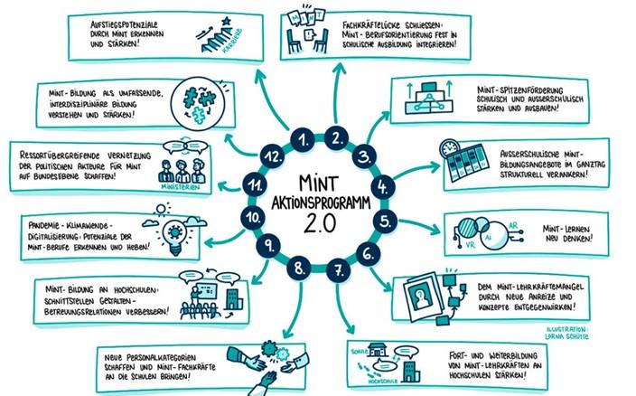 Darstellung des 12 Punkte Programm in einer Mind-Map